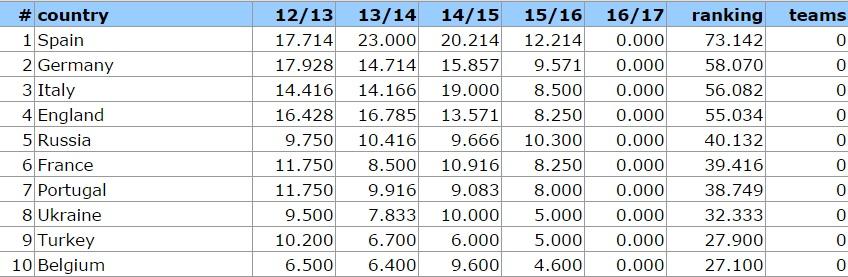 ranking uefa previsione