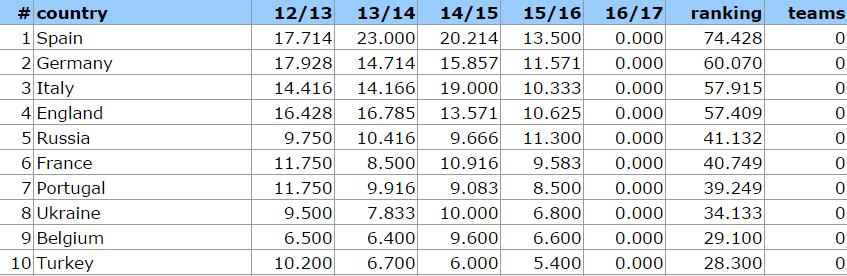 ranking 201516 post 1112