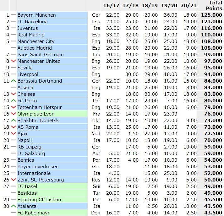 ranking uefa club